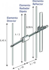 YAGI TYPE ANTENNAS