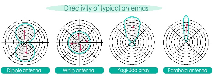 signal directional pattern of antenna