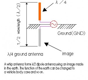 working mechanism of an antenna